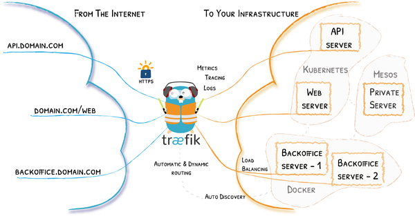 Up and running with Traefik 2 and LetsEncrypt